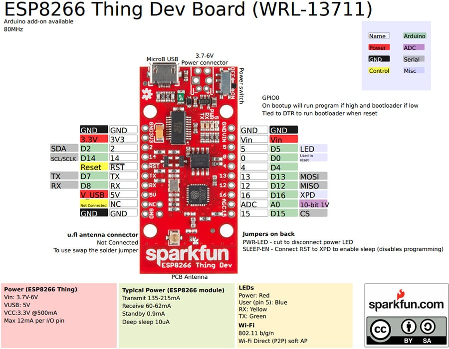 ESP8266 Thing Dev Board Pin Out