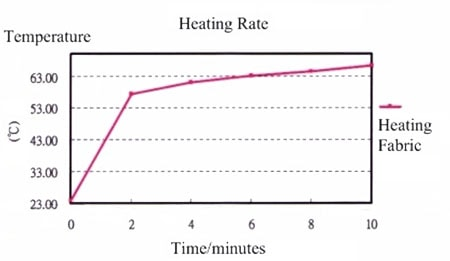 Heating Profile for COM-11288 Heat Pad 5x10cm