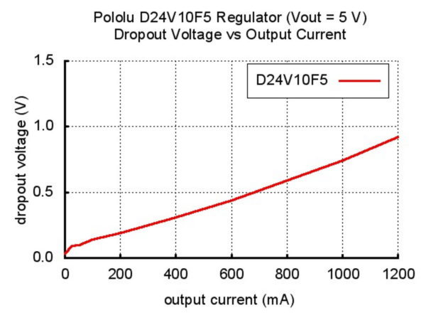 Step Down Voltage Regulator Droupout Voltage Graph