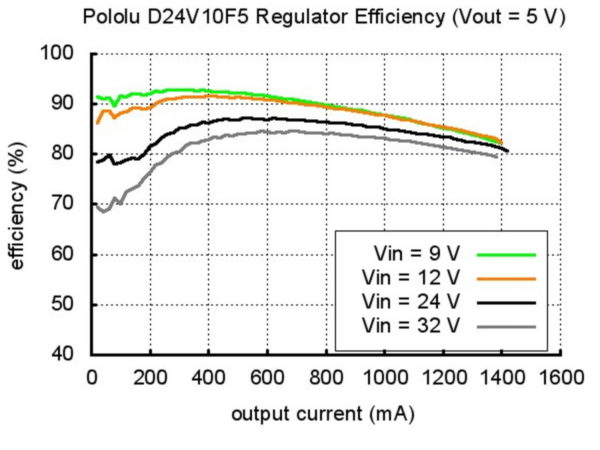 Step Down Voltage Regulator Efficiency Graph