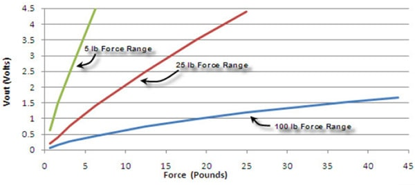 FlexiForce A401-25 Voltage vs Force Graph