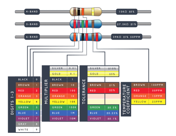 Resistors colour code table