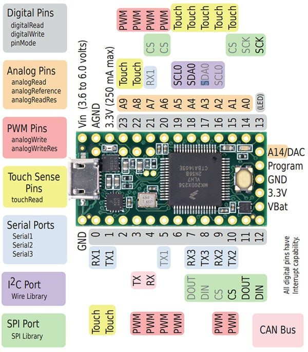 Teensy 3.2 Board and Pin Layout Top Side