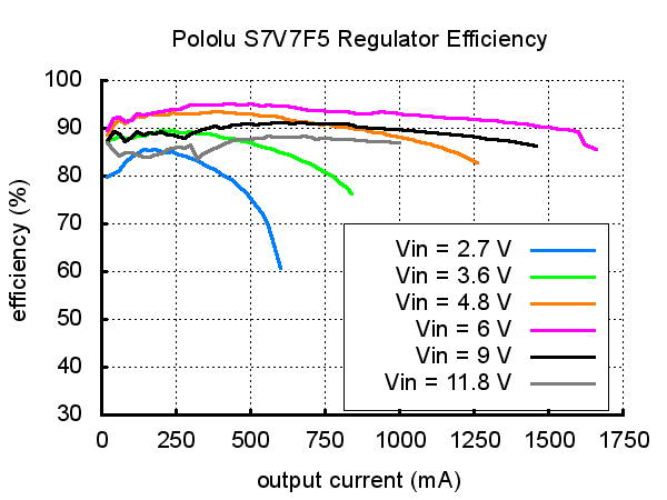S7V7F5 Step-Up/Step-Down Voltage Regulator Pololu typical efficiency graph