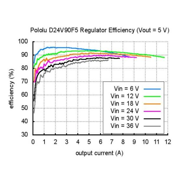 Pololu 5V, 9A Step-Down Voltage Regulator D24V90F5 efficiency