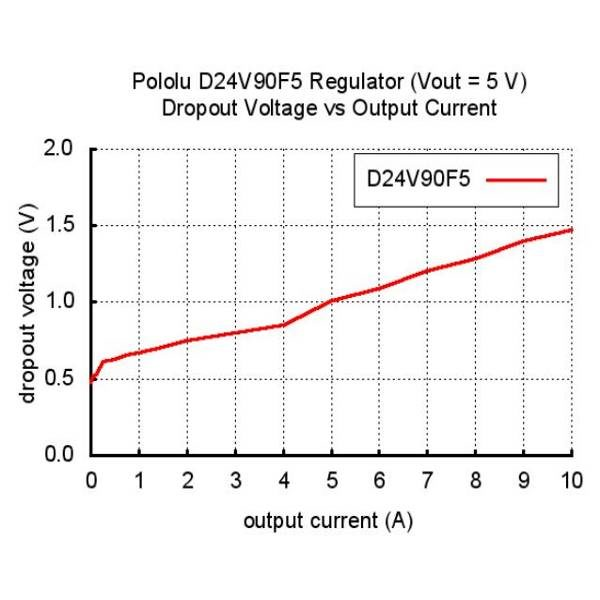 Pololu 5V, 9A Step-Down Voltage Regulator D24V90F5 Maximum continuous output