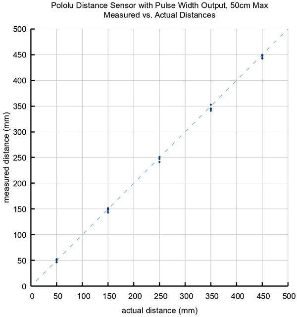 graph showing the measured distances of five units versus their actual distances from several different ranges