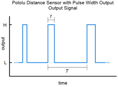 Distance Sensor with Pulse Width Output 50cm Max